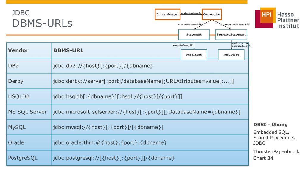 JDBC DBMS-URLs Vendor DBMS-URL DB2 jdbc:db2://{host}[:{port}]/{dbname}